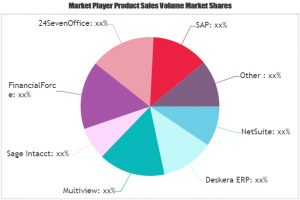 Engineering Accounting Software Market